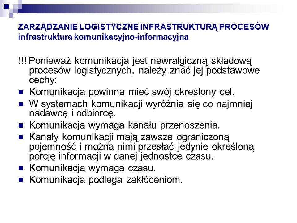 ZARZĄDZANIE LOGISTYCZNE INFRASTRUKTURĄ PROCESÓW infrastruktura komunikacyjno-informacyjna !!! Ponieważ komunikacja jest newralgiczną składową procesów