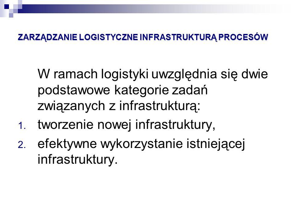 ZARZĄDZANIE LOGISTYCZNE INFRASTRUKTURĄ PROCESÓW W ramach logistyki uwzględnia się dwie podstawowe kategorie zadań związanych z infrastrukturą: 1. twor