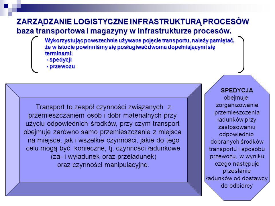 ZARZĄDZANIE LOGISTYCZNE INFRASTRUKTURĄ PROCESÓW baza transportowa i magazyny w infrastrukturze procesów. Wykorzystując powszechnie używane pojęcie tra