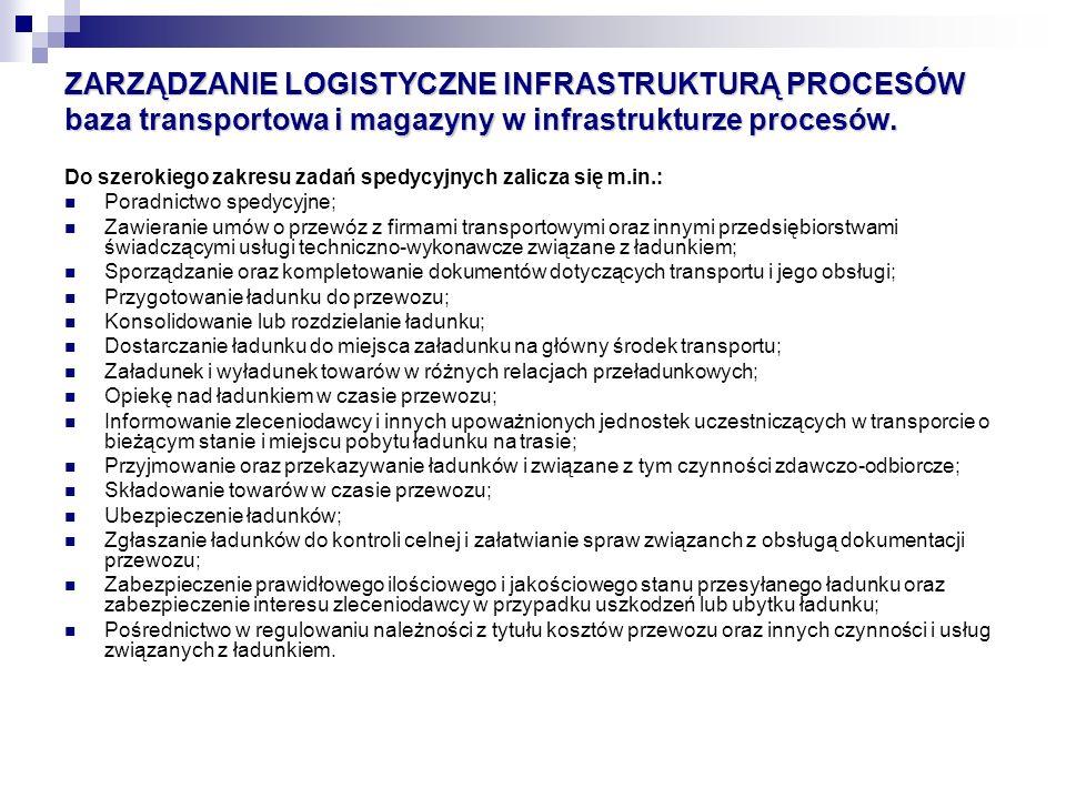 ZARZĄDZANIE LOGISTYCZNE INFRASTRUKTURĄ PROCESÓW baza transportowa i magazyny w infrastrukturze procesów. Do szerokiego zakresu zadań spedycyjnych zali