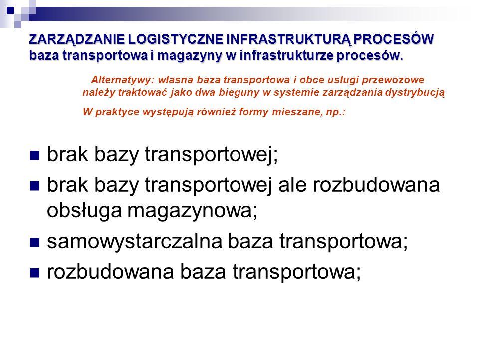 ZARZĄDZANIE LOGISTYCZNE INFRASTRUKTURĄ PROCESÓW baza transportowa i magazyny w infrastrukturze procesów. brak bazy transportowej; brak bazy transporto