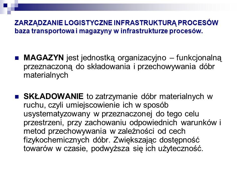 ZARZĄDZANIE LOGISTYCZNE INFRASTRUKTURĄ PROCESÓW baza transportowa i magazyny w infrastrukturze procesów. MAGAZYN jest jednostką organizacyjno – funkcj