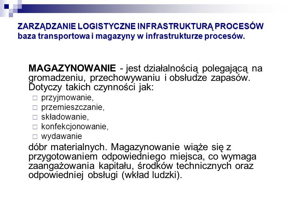 ZARZĄDZANIE LOGISTYCZNE INFRASTRUKTURĄ PROCESÓW baza transportowa i magazyny w infrastrukturze procesów. MAGAZYNOWANIE - jest działalnością polegającą