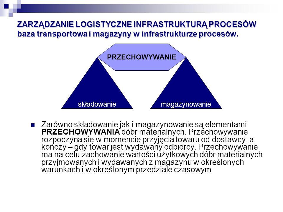 ZARZĄDZANIE LOGISTYCZNE INFRASTRUKTURĄ PROCESÓW baza transportowa i magazyny w infrastrukturze procesów. Zarówno składowanie jak i magazynowanie są el