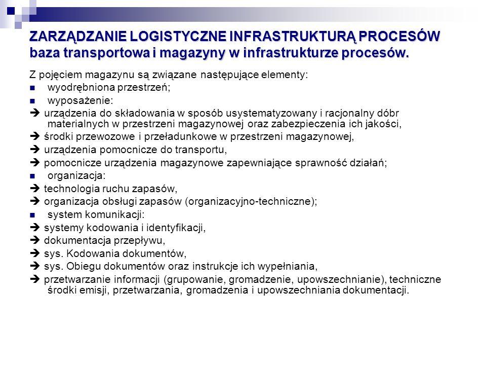 ZARZĄDZANIE LOGISTYCZNE INFRASTRUKTURĄ PROCESÓW baza transportowa i magazyny w infrastrukturze procesów. Z pojęciem magazynu są związane następujące e