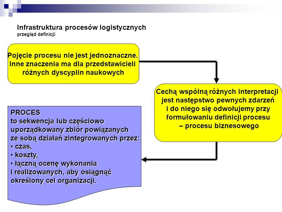 Infrastruktura procesów logistycznych przegląd definicji Prawidłowe określenie procesu wymaga: wskazanie kto zarządza procesem; określenie, co jest niezbędne do jego zapoczątkowania; określenie pożądanych lub oczekiwanych wyników końcowych; wskazanie jednostek, które mają być odbiorcami wyników (adresatami efektów); identyfikacja czynników mogących stymulować względnie utrudniać realizację; przyporządkowanie niezbędnych wykonawców i środków do realizacji; przyporządkowanie uprawnień do kontrolowania i sterowania przebiegiem procesu; przemyślenia ewentualnych działań umożliwiających odpowiednią reakcję na nieplanowane odchylenia.