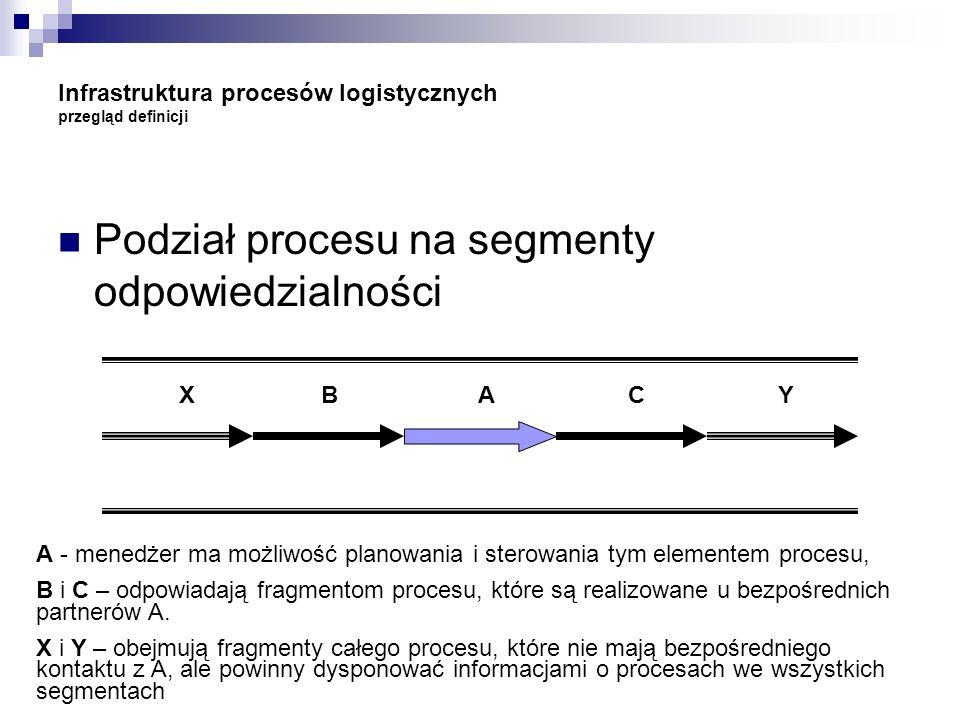 Infrastruktura procesów logistycznych przegląd definicji Podział procesu na segmenty odpowiedzialności X B A C Y A - menedżer ma możliwość planowania