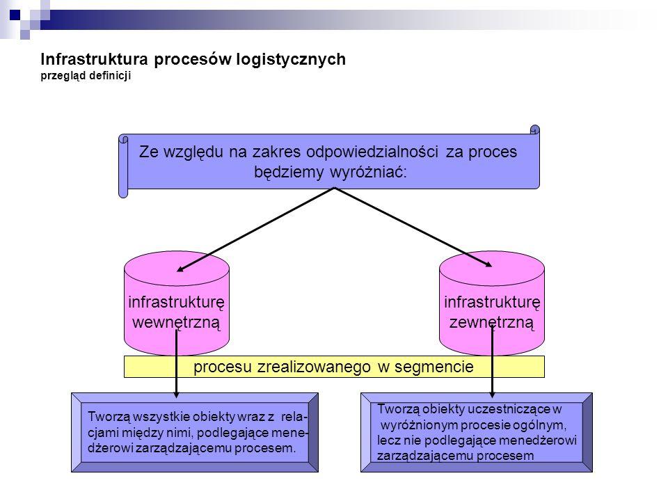 Infrastruktura procesów logistycznych przegląd definicji Ze względu na zakres odpowiedzialności za proces będziemy wyróżniać: infrastrukturę wewnętrzn