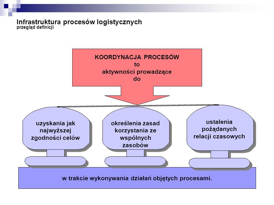 Infrastruktura procesów logistycznych przegląd definicji KOORDYNACJA PROCESÓW to aktywności prowadzące do w trakcie wykonywania działań objętych proce