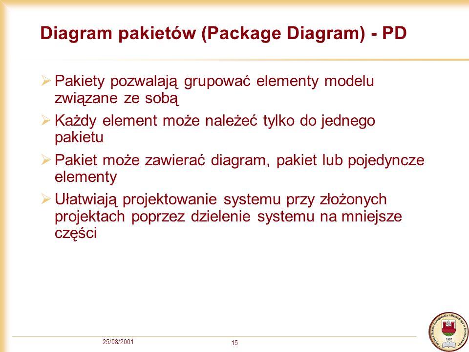 25/08/2001 15 Diagram pakietów (Package Diagram) - PD Pakiety pozwalają grupować elementy modelu związane ze sobą Każdy element może należeć tylko do