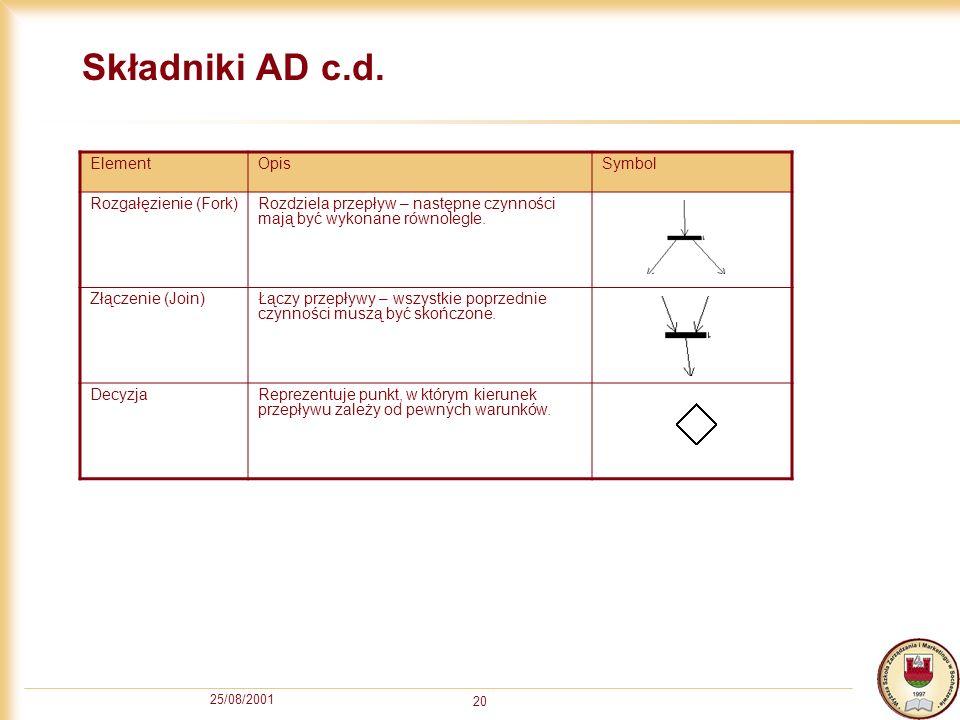 25/08/2001 20 Składniki AD c.d. ElementOpisSymbol Rozgałęzienie (Fork)Rozdziela przepływ – następne czynności mają być wykonane równolegle. Złączenie