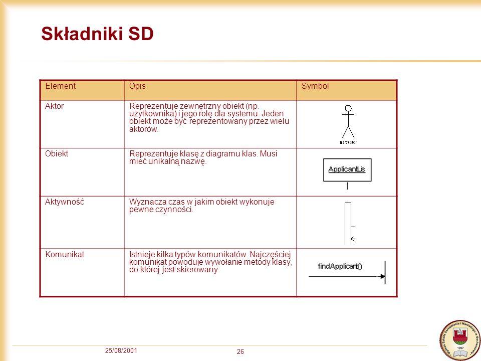 25/08/2001 26 Składniki SD ElementOpisSymbol AktorReprezentuje zewnętrzny obiekt (np. użytkownika) i jego rolę dla systemu. Jeden obiekt może być repr