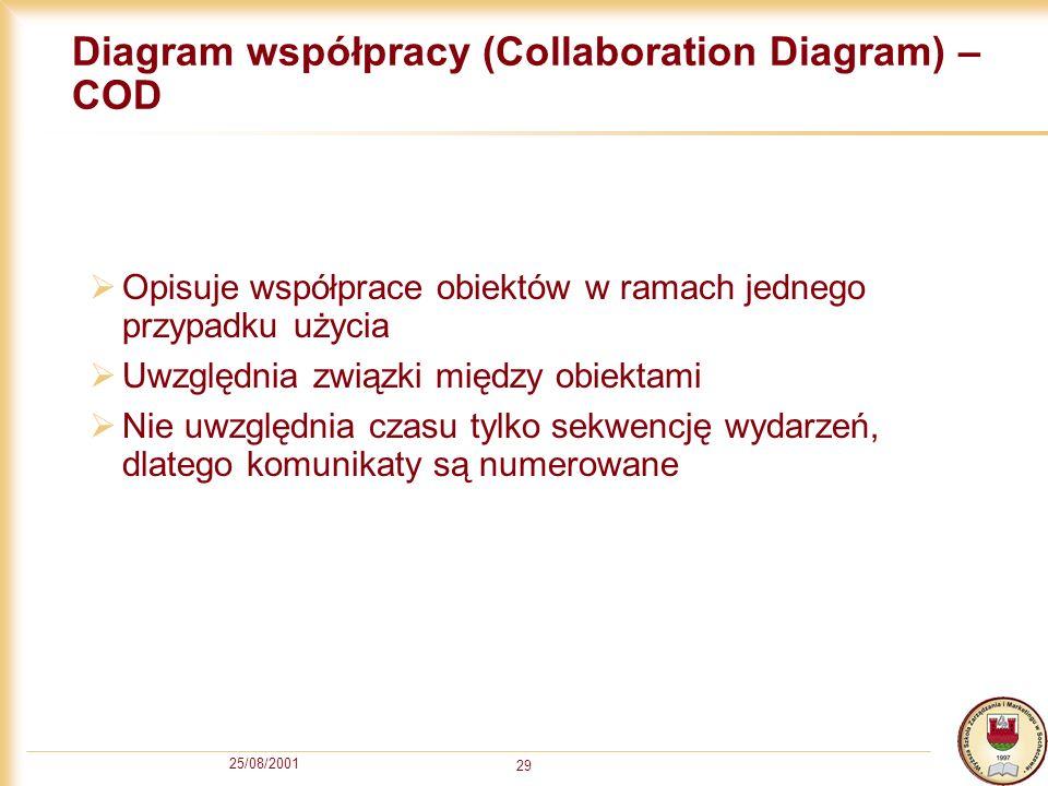 25/08/2001 29 Diagram współpracy (Collaboration Diagram) – COD Opisuje współprace obiektów w ramach jednego przypadku użycia Uwzględnia związki między