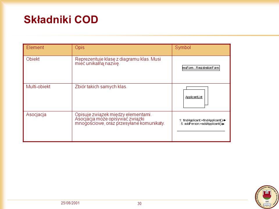 25/08/2001 30 Składniki COD ElementOpisSymbol ObiektReprezentuje klasę z diagramu klas. Musi mieć unikalną nazwę. Multi-obiektZbiór takich samych klas