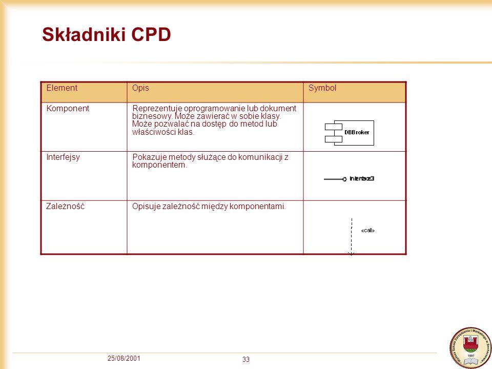 25/08/2001 33 Składniki CPD ElementOpisSymbol KomponentReprezentuje oprogramowanie lub dokument biznesowy. Może zawierać w sobie klasy. Może pozwalać