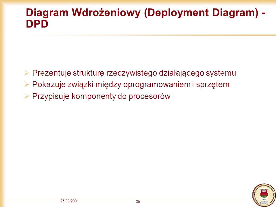 25/08/2001 35 Diagram Wdrożeniowy (Deployment Diagram) - DPD Prezentuje strukturę rzeczywistego działającego systemu Pokazuje związki między oprogramo