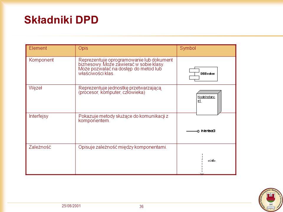 25/08/2001 36 Składniki DPD ElementOpisSymbol KomponentReprezentuje oprogramowanie lub dokument biznesowy. Może zawierać w sobie klasy. Może pozwalać