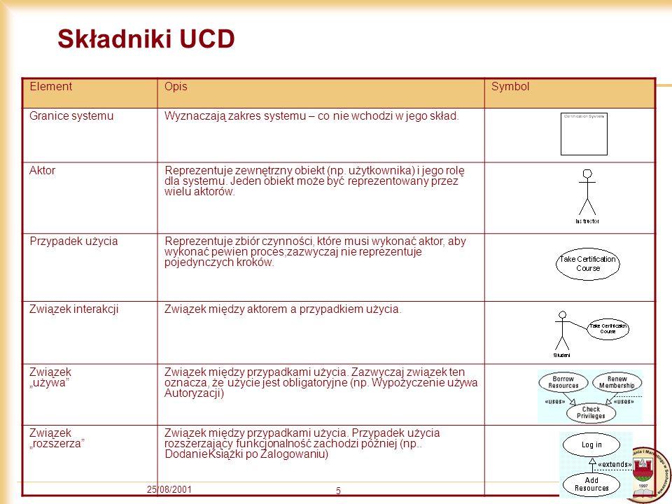 25/08/2001 5 Składniki UCD ElementOpisSymbol Granice systemuWyznaczają zakres systemu – co nie wchodzi w jego skład. AktorReprezentuje zewnętrzny obie
