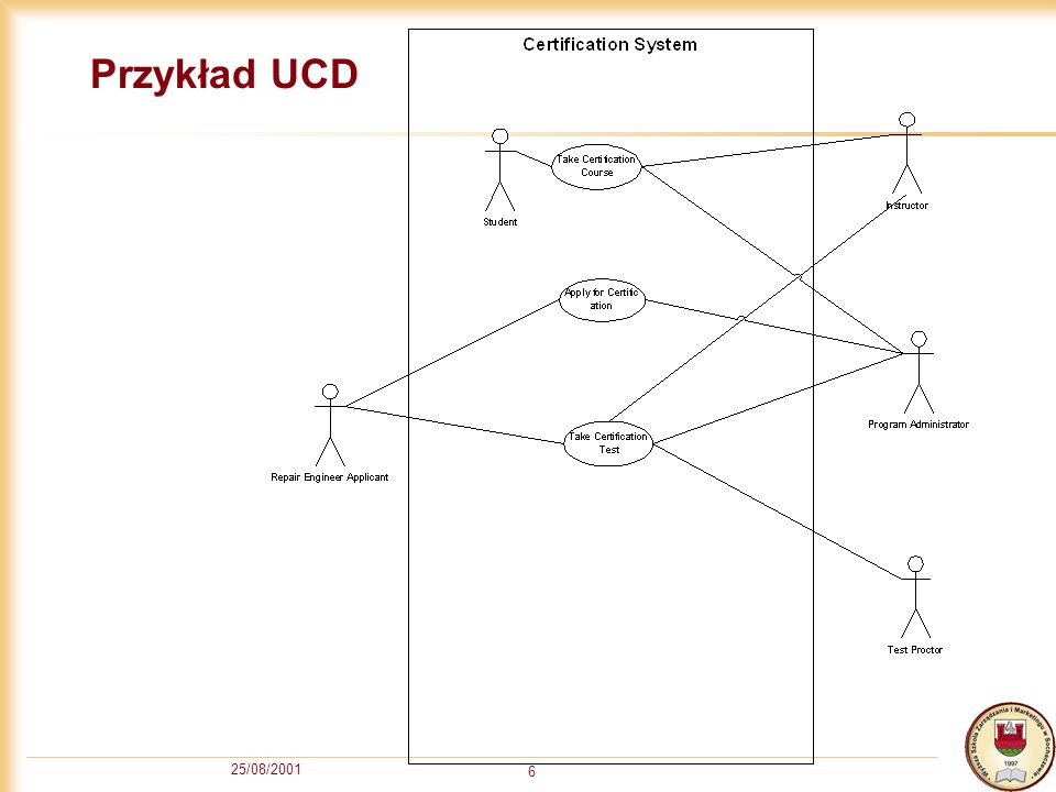 25/08/2001 6 Przykład UCD