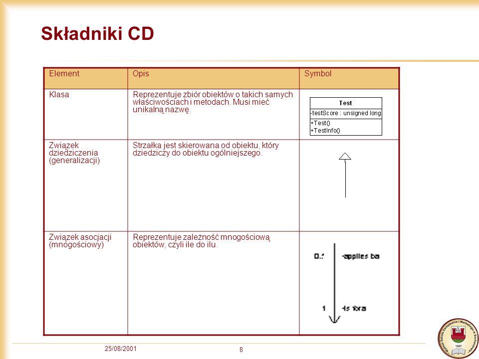 25/08/2001 8 Składniki CD ElementOpisSymbol KlasaReprezentuje zbiór obiektów o takich samych właściwościach i metodach. Musi mieć unikalną nazwę. Zwią