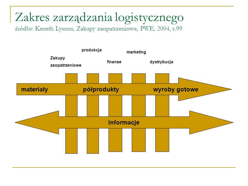 Zakres zarządzania logistycznego źródło: Keneth Lysons, Zakupy zaopatrzeniowe, PWE, 2004, s.99 materiały półprodukty wyroby gotowe informacje Zakupy z