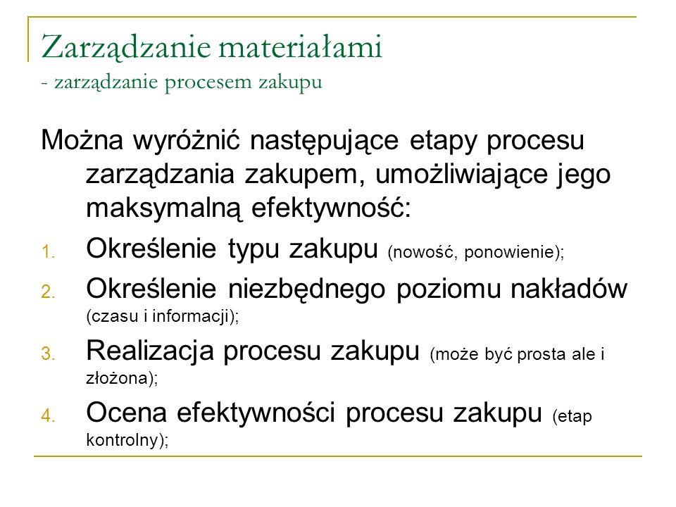 Zarządzanie materiałami - zarządzanie procesem zakupu Można wyróżnić następujące etapy procesu zarządzania zakupem, umożliwiające jego maksymalną efek