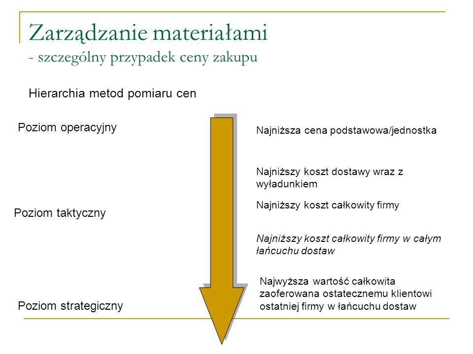 Zarządzanie materiałami - szczególny przypadek ceny zakupu Hierarchia metod pomiaru cen Poziom operacyjny Poziom strategiczny Poziom taktyczny Najniżs