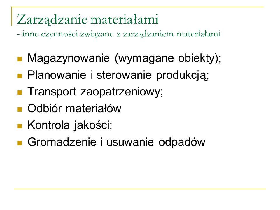 Zarządzanie materiałami - inne czynności związane z zarządzaniem materiałami Magazynowanie (wymagane obiekty); Planowanie i sterowanie produkcją; Tran