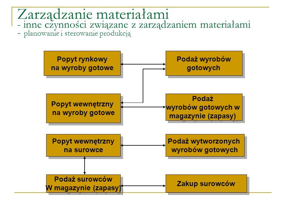 Zarządzanie materiałami - inne czynności związane z zarządzaniem materiałami - planowanie i sterowanie produkcją Popyt rynkowy na wyroby gotowe Popyt