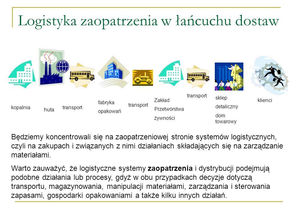 Logistyka zaopatrzenia w łańcuchu dostaw KOPALNIA HUTA FIRMA PRODUKUJĄCA PUSZKI PRODUCENT ŻWNOŚCI SKLEP DETALICZNY ZŁOŻONOŚĆ SYSTEMÓW Różnice w złożoności systemów logistycznych w poszczególnych firmach – uczestnikach łańcucha dostaw.