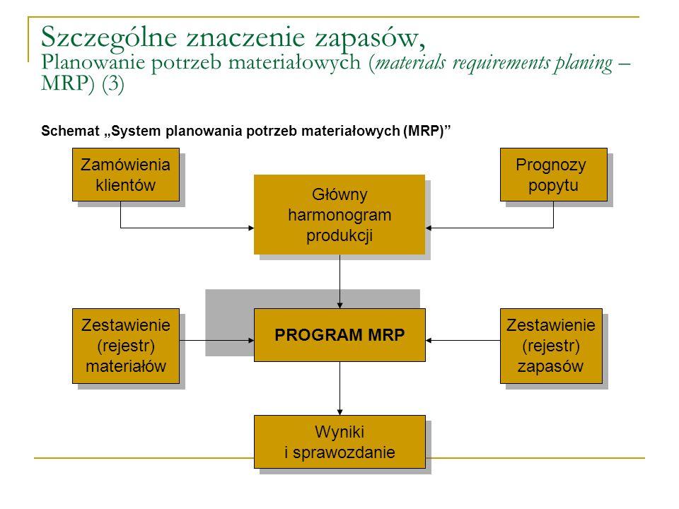 Szczególne znaczenie zapasów, Planowanie potrzeb materiałowych (materials requirements planing – MRP) (3) Schemat System planowania potrzeb materiałow