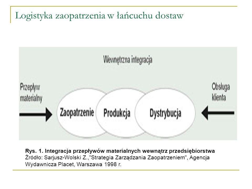 Logistyka zaopatrzenia w łańcuchu dostaw Rys. 1. Integracja przepływów materialnych wewnątrz przedsiębiorstwa Źródło: Sarjusz-Wolski Z.,