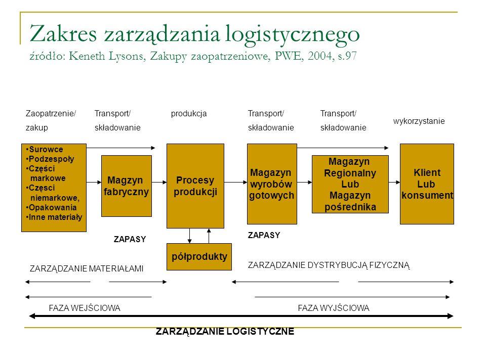 Zakres zarządzania logistycznego źródło: Keneth Lysons, Zakupy zaopatrzeniowe, PWE, 2004, s.97 Surowce Podzespoły Części markowe Częsci niemarkowe, Op