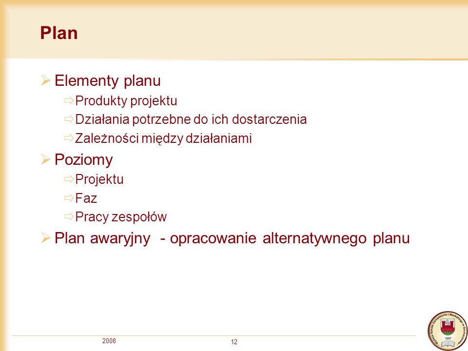 2008 12 Plan Elementy planu Produkty projektu Działania potrzebne do ich dostarczenia Zależności między działaniami Poziomy Projektu Faz Pracy zespołó