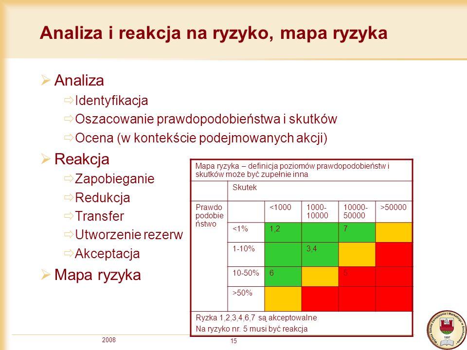 2008 15 Analiza i reakcja na ryzyko, mapa ryzyka Analiza Identyfikacja Oszacowanie prawdopodobieństwa i skutków Ocena (w kontekście podejmowanych akcj