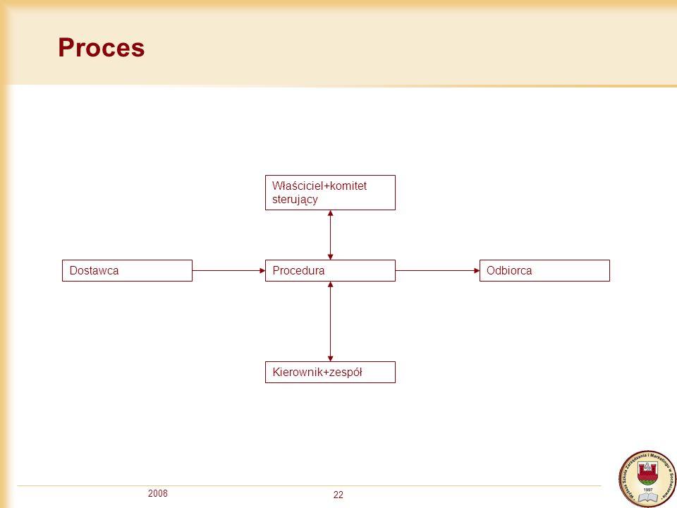 2008 22 Proces ProceduraOdbiorcaDostawca Właściciel+komitet sterujący Kierownik+zespół