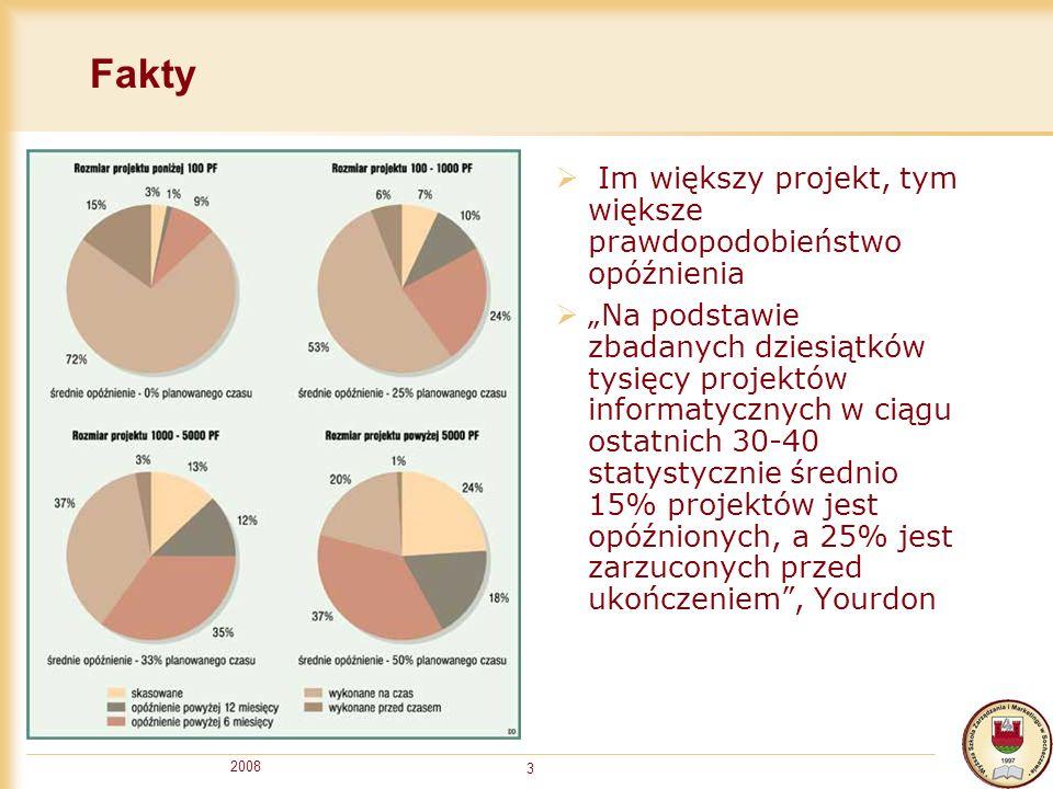 2008 3 Fakty Im większy projekt, tym większe prawdopodobieństwo opóźnienia Na podstawie zbadanych dziesiątków tysięcy projektów informatycznych w ciąg