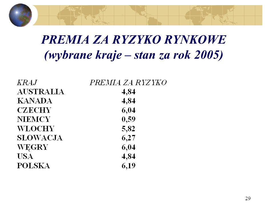 29 PREMIA ZA RYZYKO RYNKOWE (wybrane kraje – stan za rok 2005)