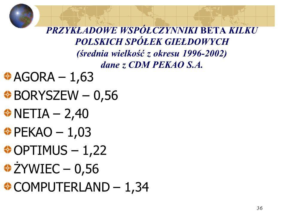 36 PRZYKŁADOWE WSPÓŁCZYNNIKI BETA KILKU POLSKICH SPÓŁEK GIEŁDOWYCH (średnia wielkość z okresu 1996-2002) dane z CDM PEKAO S.A.