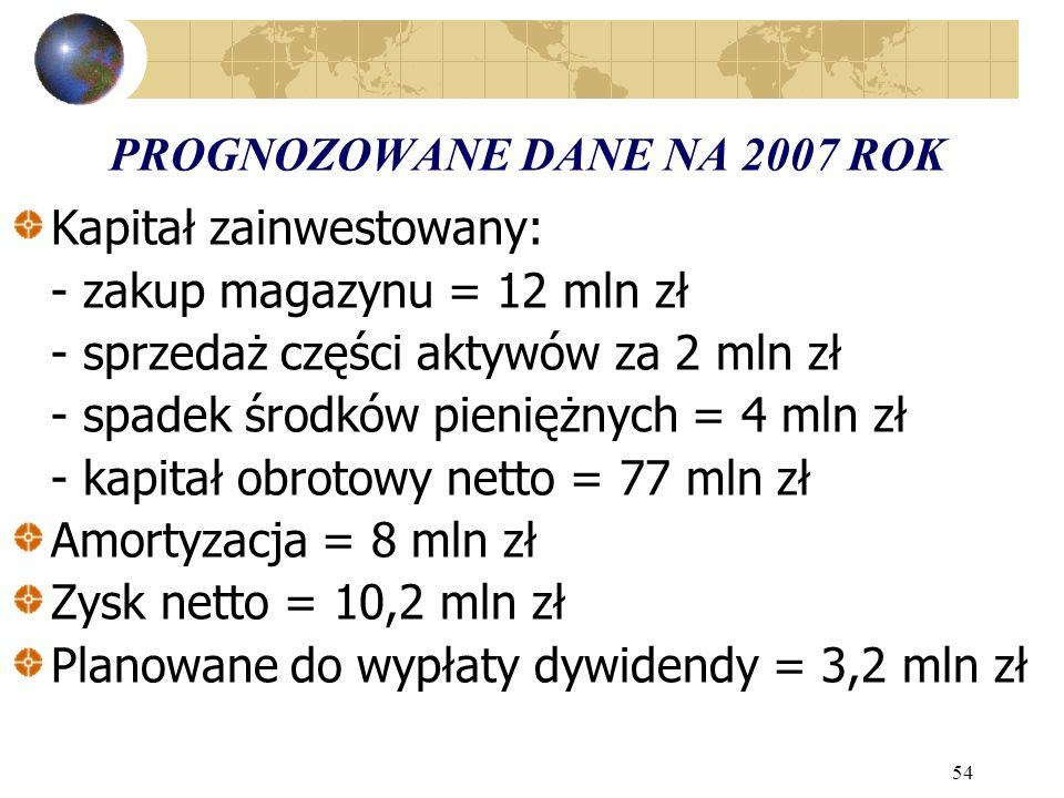 54 PROGNOZOWANE DANE NA 2007 ROK Kapitał zainwestowany: - zakup magazynu = 12 mln zł - sprzedaż części aktywów za 2 mln zł - spadek środków pieniężnyc