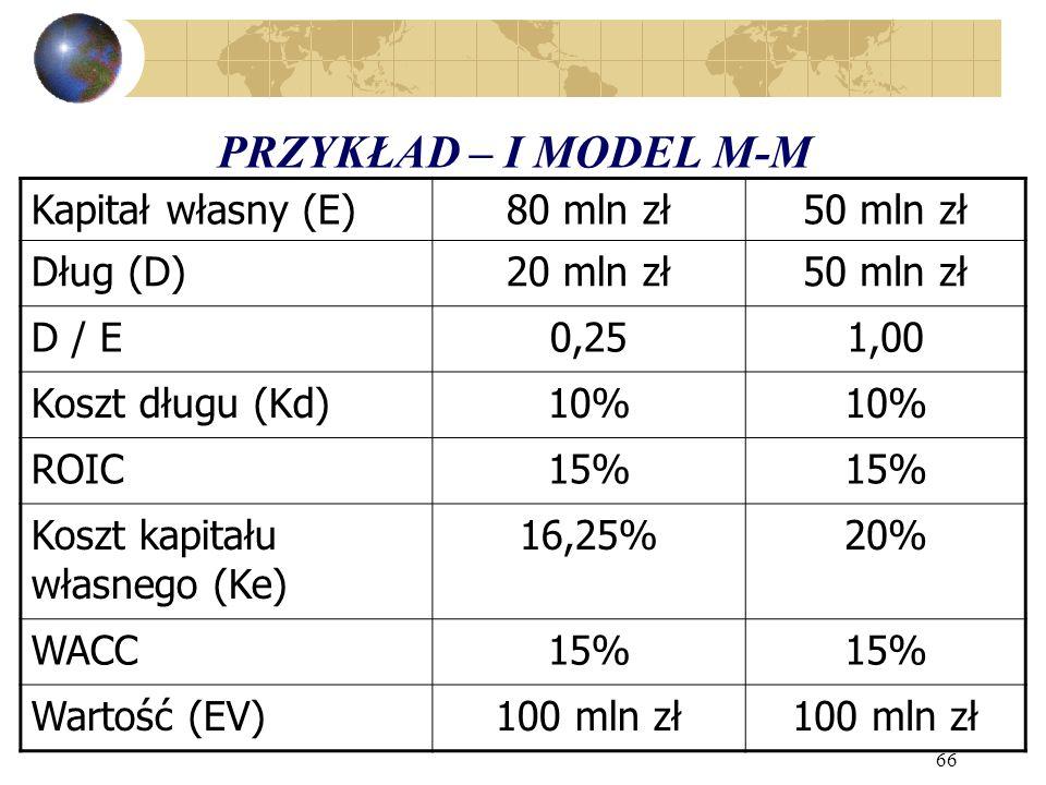 66 PRZYKŁAD – I MODEL M-M Kapitał własny (E)80 mln zł50 mln zł Dług (D)20 mln zł50 mln zł D / E0,251,00 Koszt długu (Kd)10% ROIC15% Koszt kapitału własnego (Ke) 16,25%20% WACC15% Wartość (EV)100 mln zł