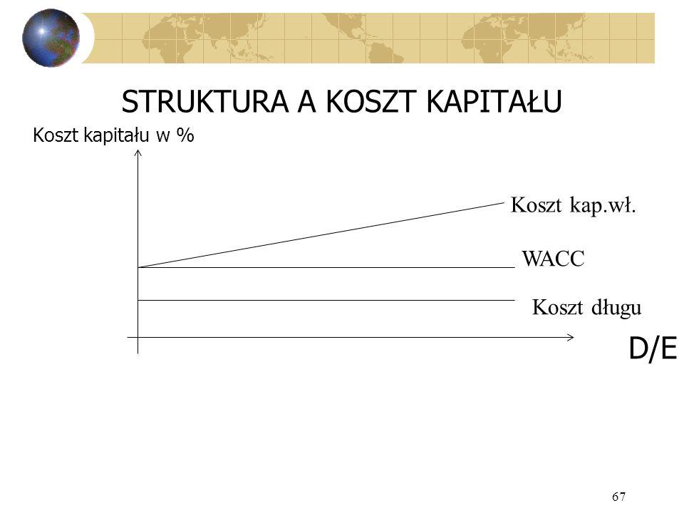 67 STRUKTURA A KOSZT KAPITAŁU Koszt kapitału w % D/E Koszt kap.wł. WACC Koszt długu