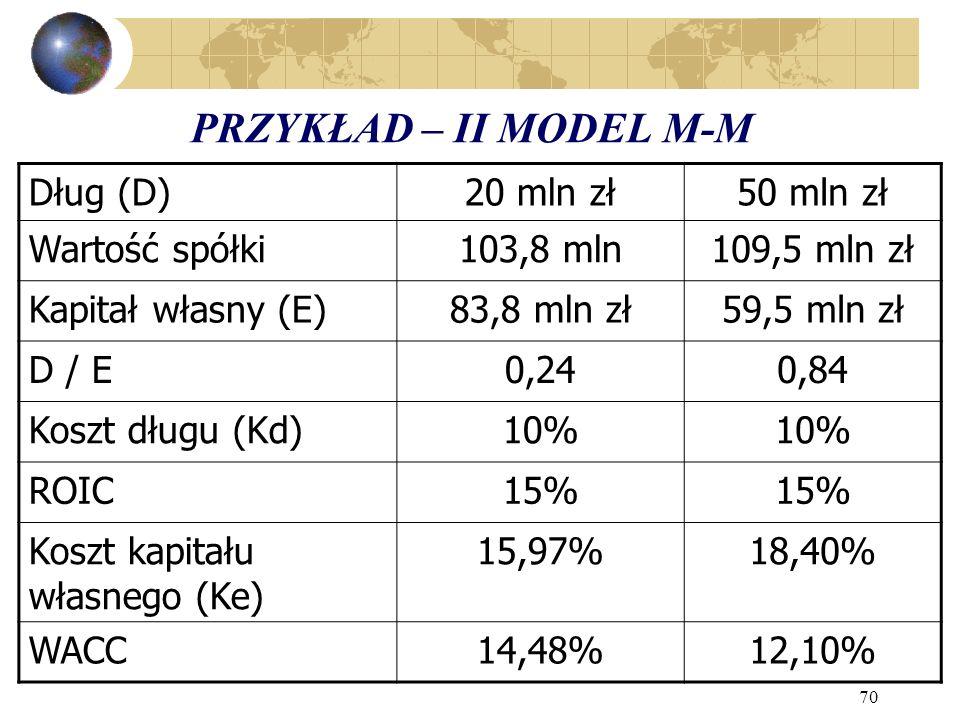 70 PRZYKŁAD – II MODEL M-M Dług (D)20 mln zł50 mln zł Wartość spółki103,8 mln109,5 mln zł Kapitał własny (E)83,8 mln zł59,5 mln zł D / E0,240,84 Koszt długu (Kd)10% ROIC15% Koszt kapitału własnego (Ke) 15,97%18,40% WACC14,48%12,10%