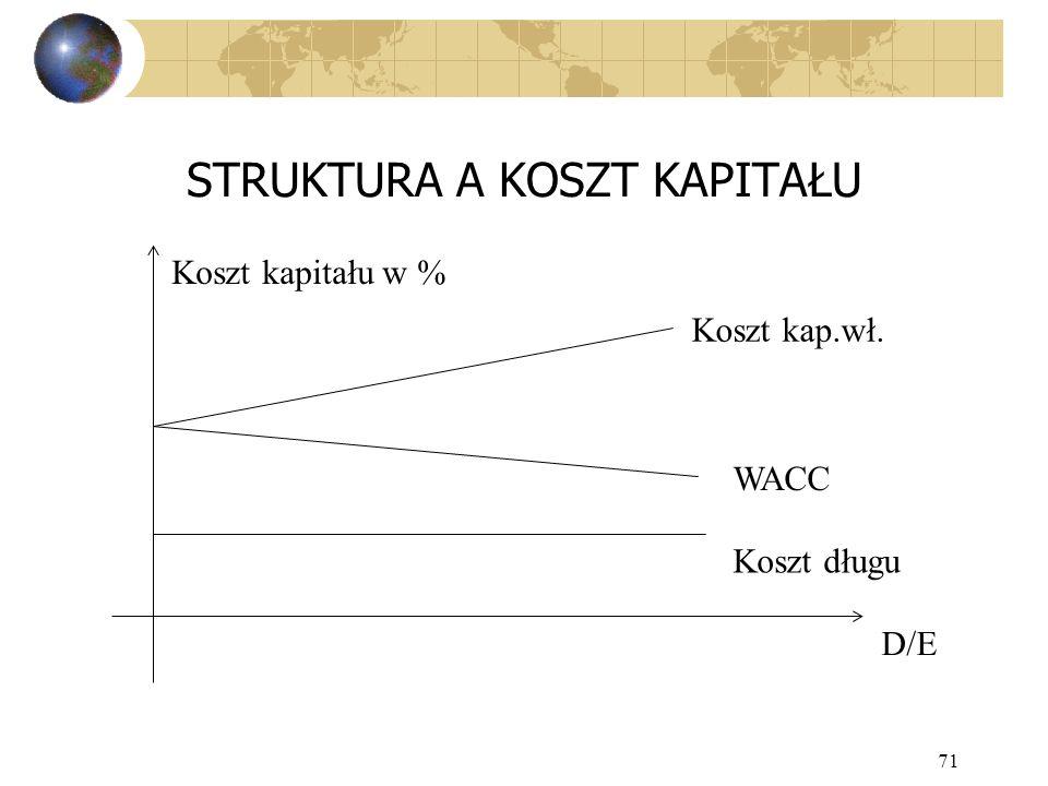 71 STRUKTURA A KOSZT KAPITAŁU Koszt kap.wł. Koszt kapitału w % WACC Koszt długu D/E