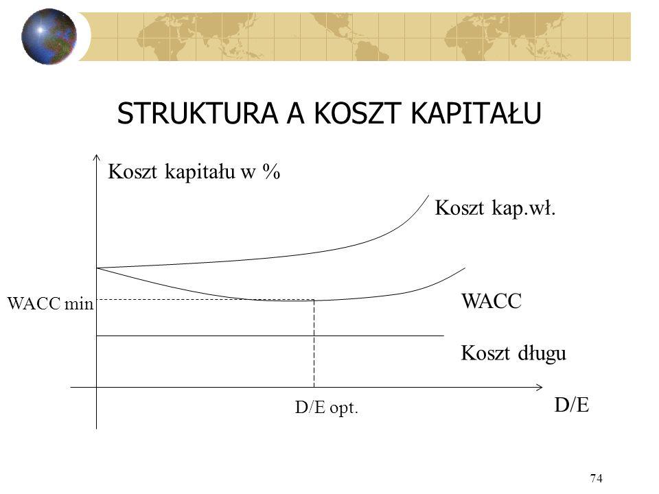 74 STRUKTURA A KOSZT KAPITAŁU Koszt kap.wł. Koszt kapitału w % WACC Koszt długu D/E WACC min D/E opt.