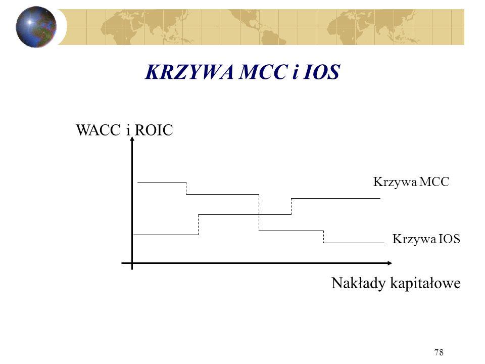 78 KRZYWA MCC i IOS WACC i ROIC Nakłady kapitałowe Krzywa MCC Krzywa IOS