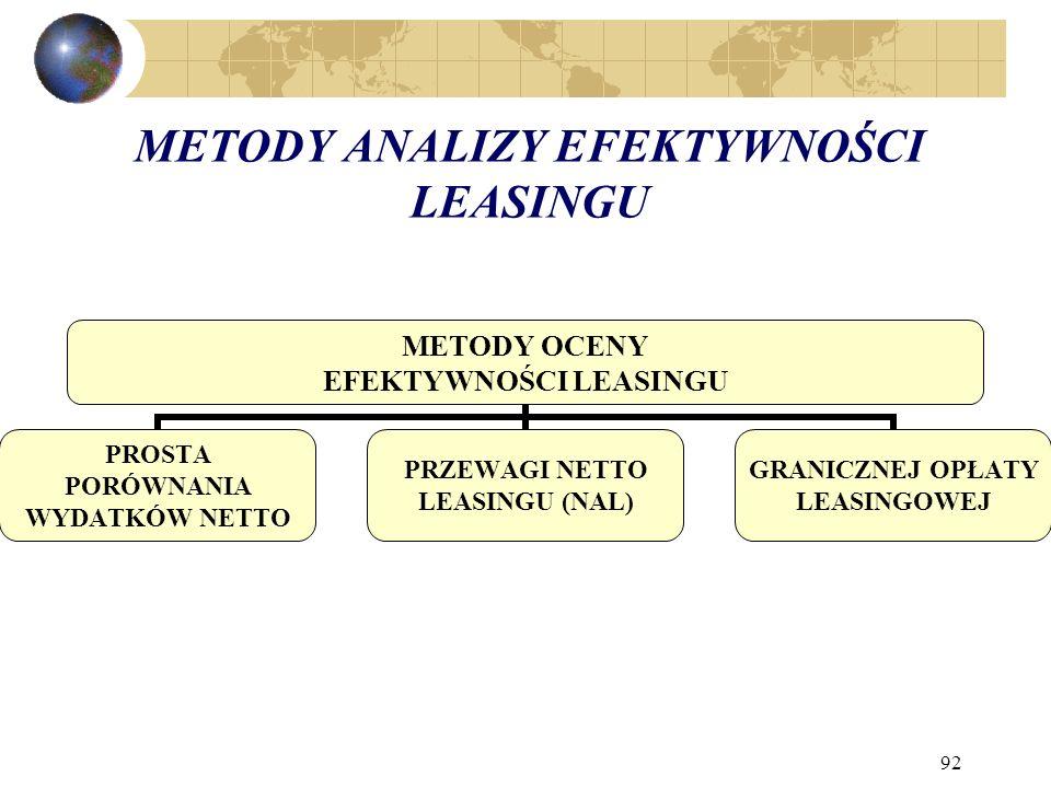 92 METODY ANALIZY EFEKTYWNOŚCI LEASINGU METODY OCENY EFEKTYWNOŚCI LEASINGU PROSTA PORÓWNANIA WYDATKÓW NETTO PRZEWAGI NETTO LEASINGU (NAL) GRANICZNEJ OPŁATY LEASINGOWEJ
