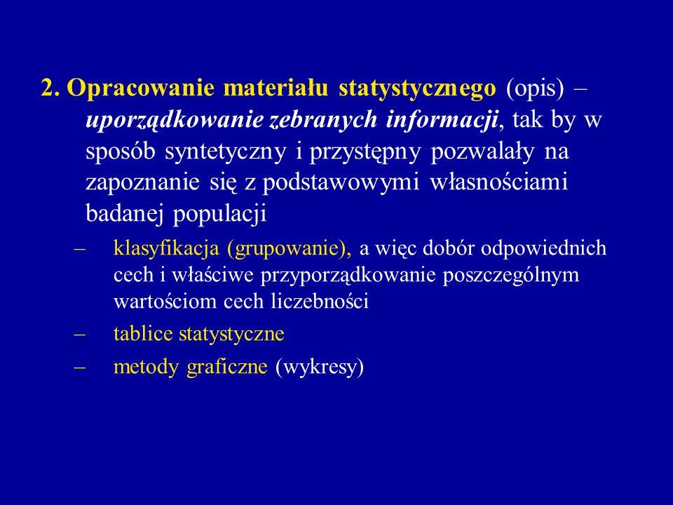 2. Opracowanie materiału statystycznego (opis) – uporządkowanie zebranych informacji, tak by w sposób syntetyczny i przystępny pozwalały na zapoznanie