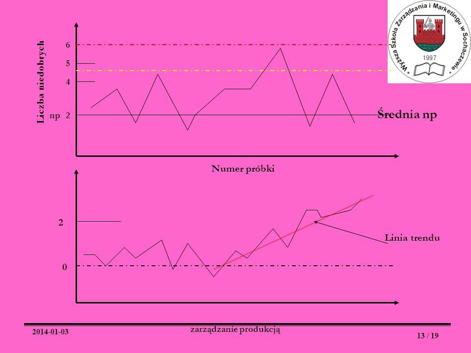 2014-01-03 13 / 19 zarządzanie produkcją 6 5 4 2np Średnia np Numer próbki Liczba niedobrych 0 2 Linia trendu