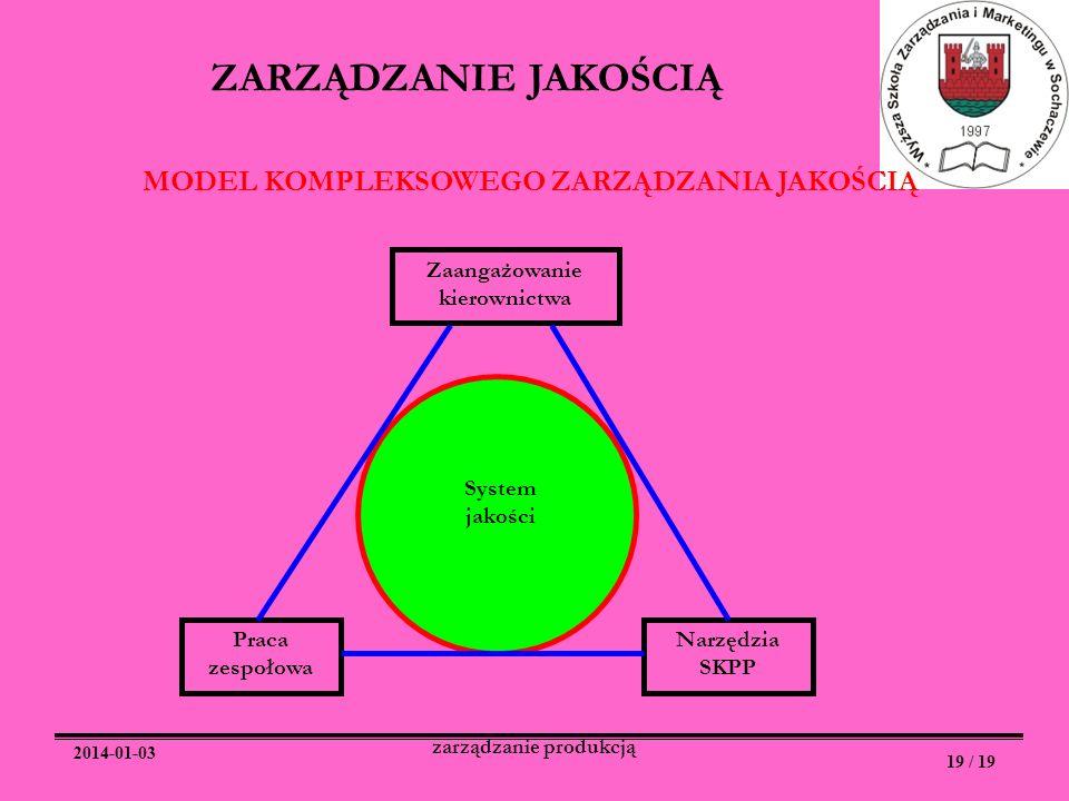2014-01-03 19 / 19 zarządzanie produkcją ZARZĄDZANIE JAKOŚCIĄ Zaangażowanie kierownictwa Praca zespołowa Narzędzia SKPP System jakości MODEL KOMPLEKSO